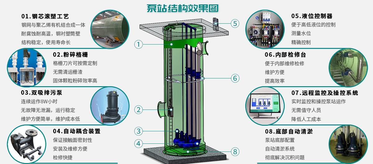 什么样的污水提升泵站才是好